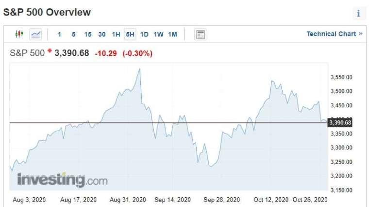標普 9 月 2 日創下歷史新高後走跌,10 月中旬已回升至 3,534 點。(圖片:Investing)