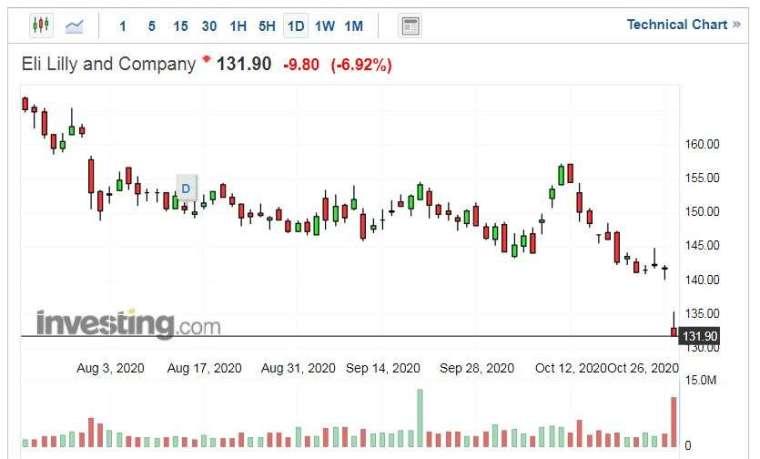 禮來股價走勢日線圖 (圖片:Investing.com)