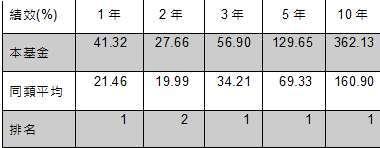 資料來源:晨星,截至 2020 年 9 月 30 日,美元計價,該基金級別為 A 股美元,同類型為台灣核備之境外消費品與服務類別 (共 7 檔),過去績效不為未來績效之保證。