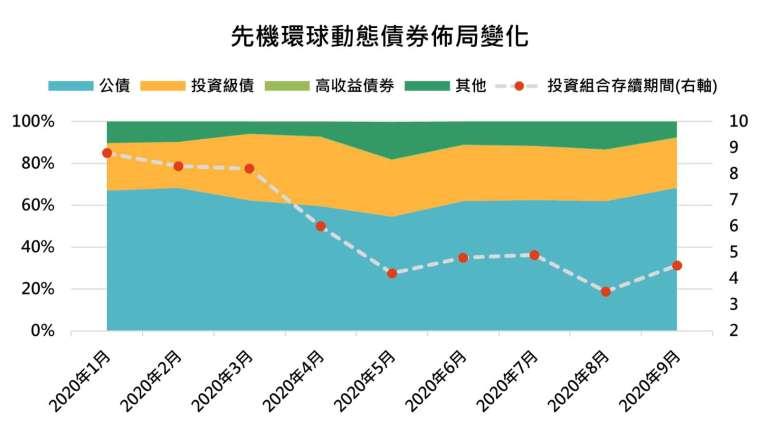 資料來源:先機環球投資,「鉅亨買基金」整理,資料截止 2020/9/30。