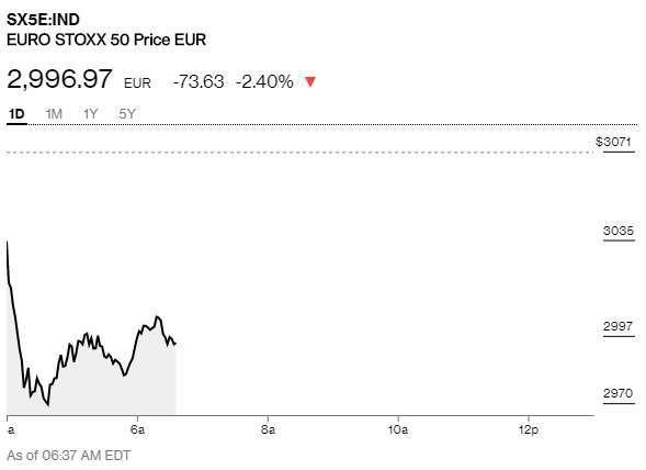 歐股早盤急跌 (圖表取自彭博)