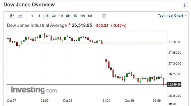 道瓊尾盤最後幾分鐘,拋售急遽加速,暴跌逾 900 點 (圖片:investing)