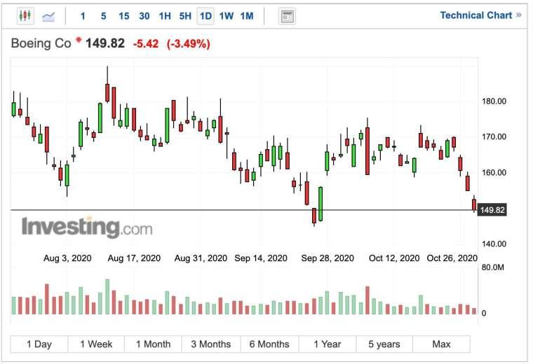 波音盤中跌超 3% (圖:Investing.com)