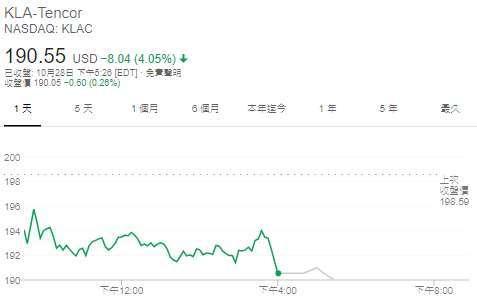 科磊股價日線圖 (圖: Google)