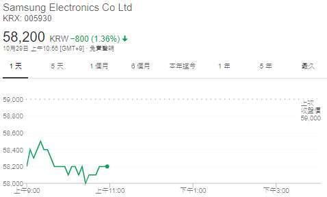 三星股價日線圖 (圖: Google)