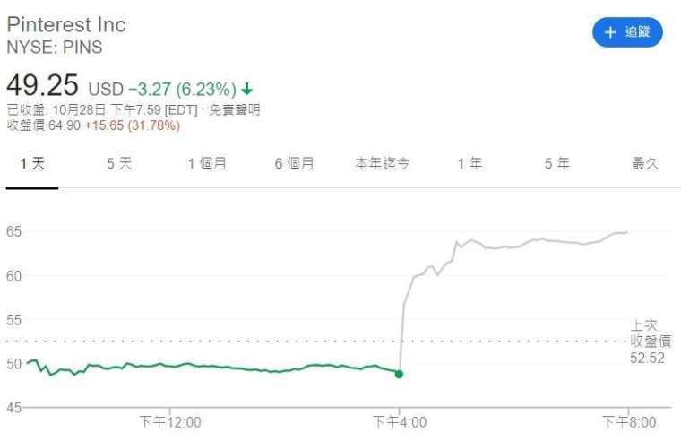 Pinterest 股價走勢圖。來源: Google