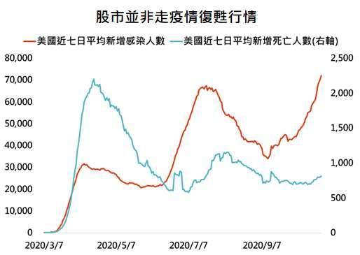 資料來源:Bloomberg,「鉅亨買基金」整理,資料日期: 2020/10/29。此資料僅為歷史數據模擬回測,不為未來投資獲利之保證,在不同指數走勢、比重與期間下,可能得到不同數據結果。