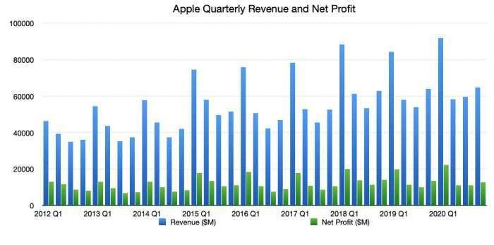 蘋果歷年季營收、獲利表現 (圖片:appleinsider)