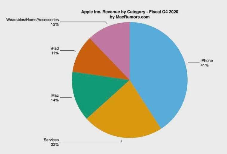 蘋果總營收來源細項佔比。(圖片:macrumors)