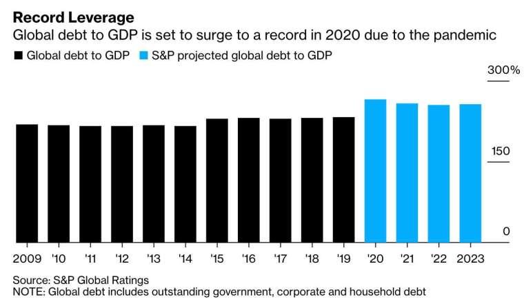 標普預計,全球債務總額佔 GDP 比重將在今年升至 285% (圖:Bloomberg)