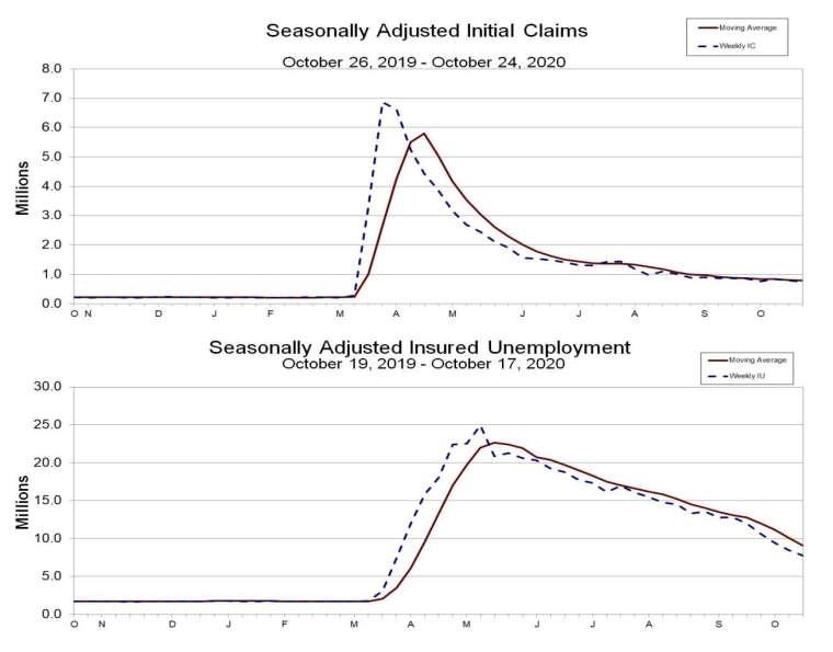 上圖為失業金初領數,下圖為失業金續領數 (圖:美國勞工部統計局)