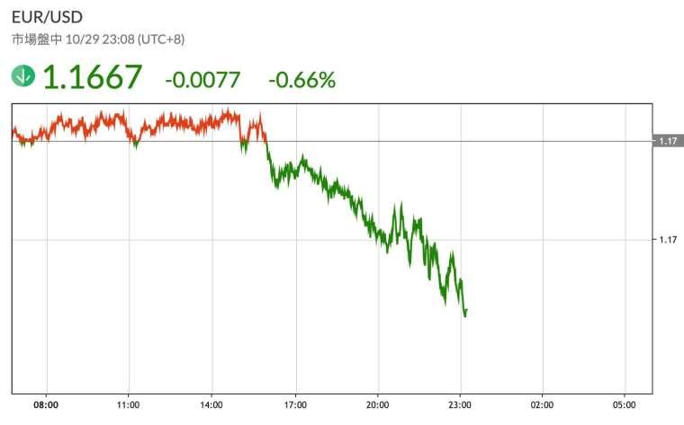 歐元兌美元匯率 (圖:鉅亨網)