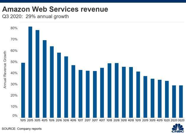 亞馬遜 AWS 業務年成長率狀況 (圖: CNBC)