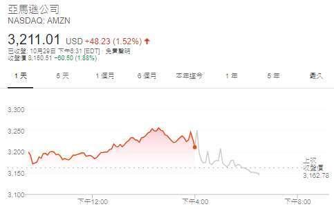亞馬遜股價日線圖 (圖: Google)