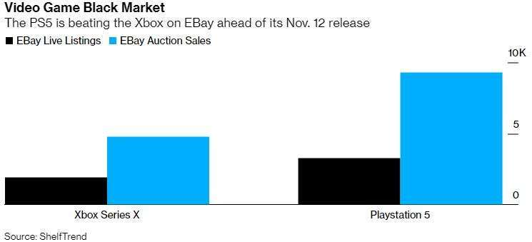 PS5 在 eBay 的表現處於優勢 (圖片來源:彭博社)