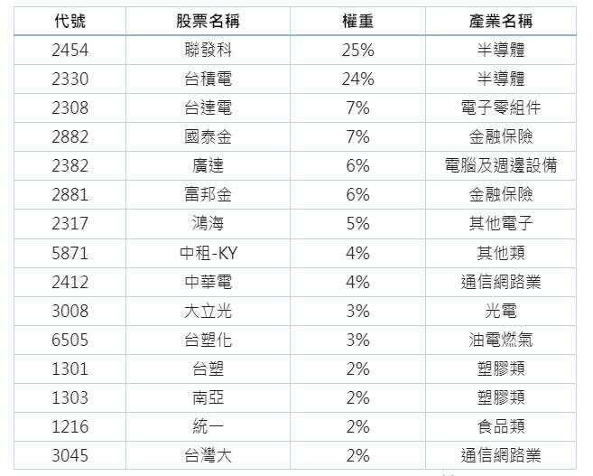 特選台股領航報酬指數成分股。(圖表:元大證券提供)