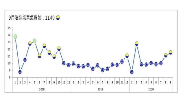 9月整體製造業景氣信號值連3升。(圖:台經院提供)