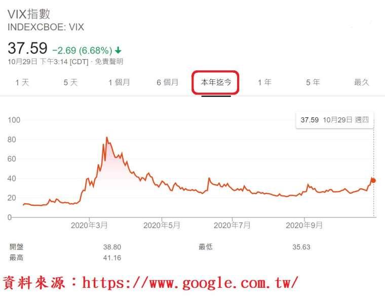 表、芝加哥期權交易所市場波動率指數 (CBOE VIX)