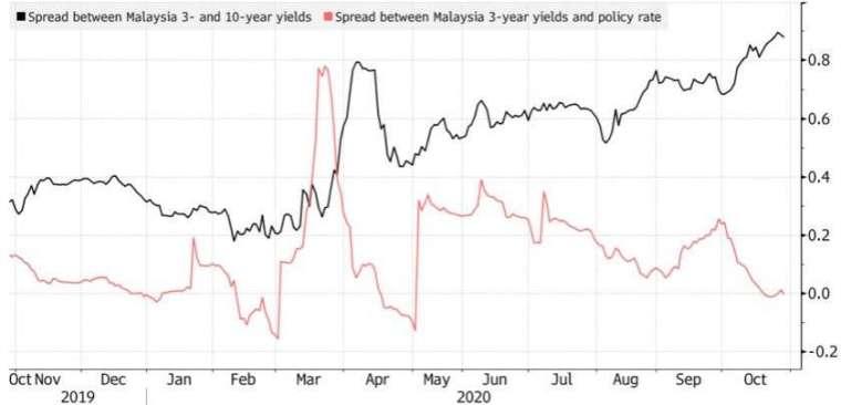 馬來西亞三年期和十年期公債利差 (黑線) 升高至 88 個基點。(來源:Bloomberg)