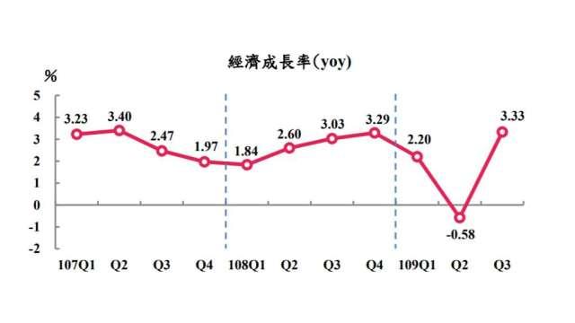我國Q3 GDP上修1.32個百分點至3.33%,寫9季來新高。(圖:主計總處提供)