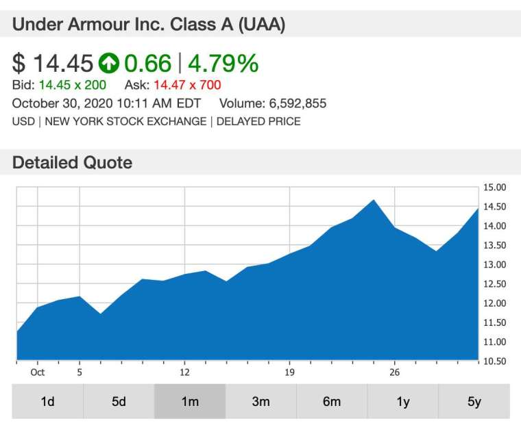 Under Armour 股價月線圖 (圖:鉅亨網)