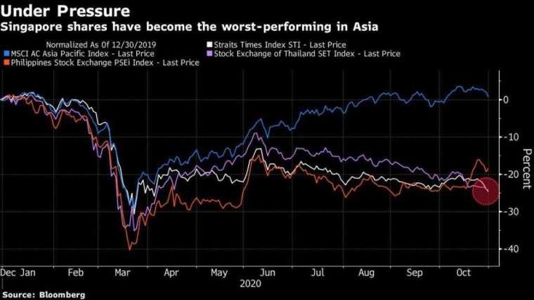 新加坡成為亞洲今年表現最差股市 (圖表取自彭博)