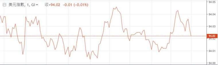 美元指數走勢圖 (圖: 鉅亨網)