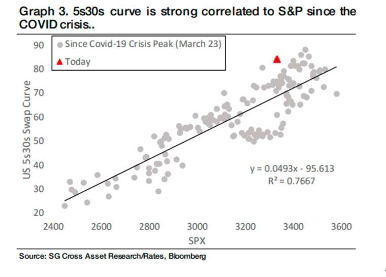 5 年 - 30 年期殖利率曲線與標普 500 指數同日分布圖與迴歸線 (圖: Marketwatch)