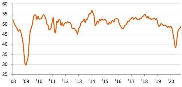 日本製造業 PMI 走勢圖 (圖片來源:IHS Markit)