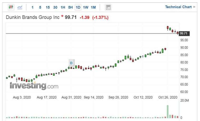 Dunkin'股價走勢日線圖 (圖片:Investing.com)