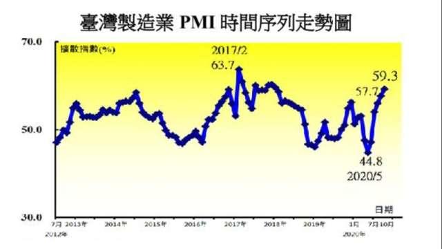 10月台灣製造業PMI創2018年2月以來最快擴張速度。(圖:中經院提供)