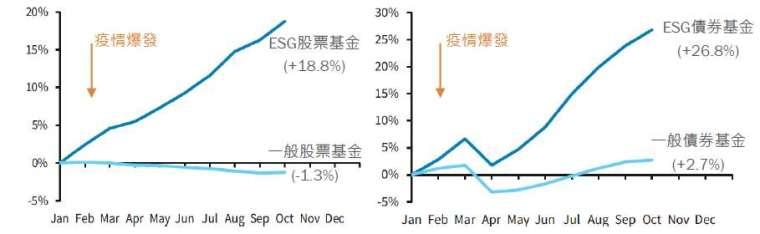 資料來源:EPFR、Barclay Research,2020/10/6。統計全球共同基金與投資流程納入 ESG 的基金,未必於台灣有註冊銷售。圖文僅供參考,本公司未藉此做任何徵求、推薦及獲利之保證。過去績效不代表未來獲利之保證。