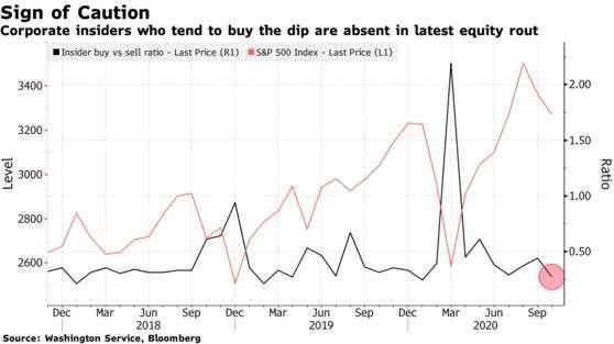美國企業內部人購買 / 賣出比例與標普 500 指數走勢 (圖: Bloomberg)