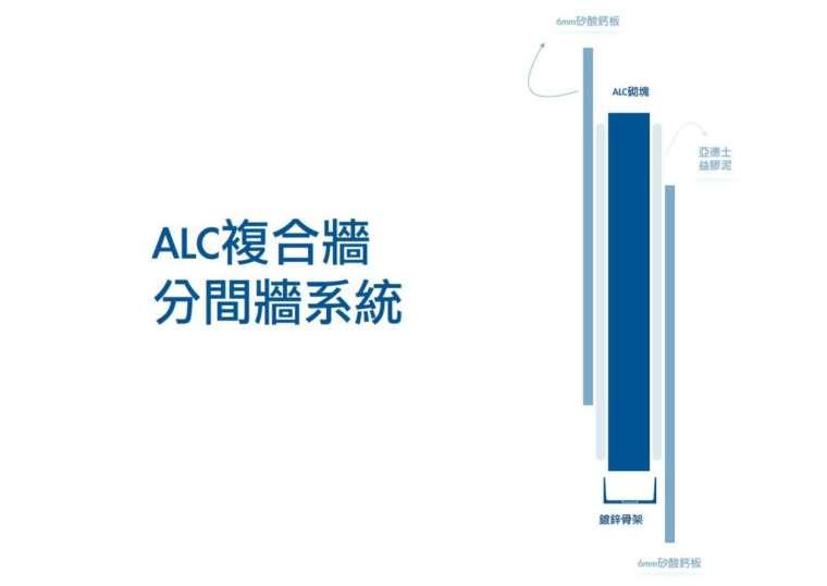 (圖說:ALC 複合牆分間牆系統,結合了國宇建材 ALC 砌塊、青鋼鍍鋅骨架、台灣亞德士黏著劑與惠普矽酸鈣板)