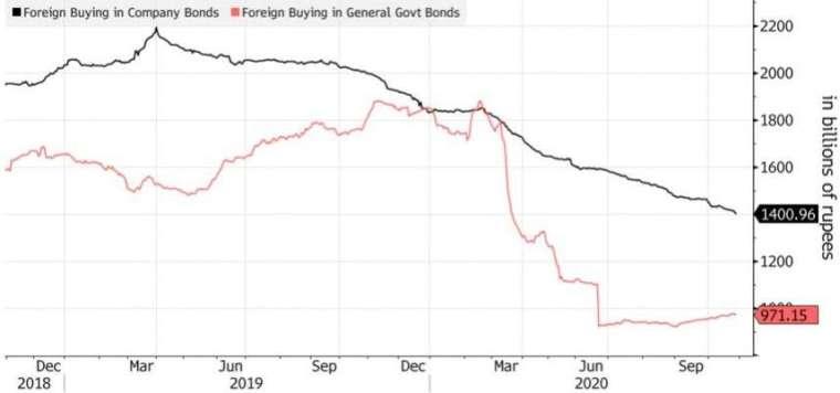 外資 10 月轉向買進印度公債。(來源:AFP)