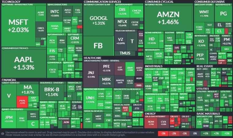 標普 11 大板塊僅能源股收黑,工業、金融和非必需消費品板塊領漲。(圖片:Finviz)