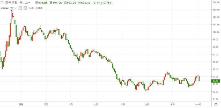 美元指數走勢。