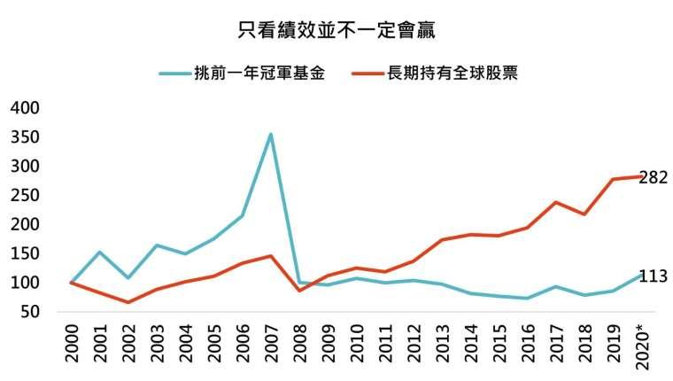 資料來源:Bloomberg,「鉅亨買基金」整理,資料期間 2000/12/31 - 2020/9/30。指數 MSCI 全球股市指數。基金為台灣可銷售之所有基金主級別,每次更換基金交易成本假設為 1.5%,績效以美元計算。此資料僅為歷史數據模擬回測,不為未來投資獲利之保證,在不同指數走勢、比重與期間下,可能得到不同數據結果。