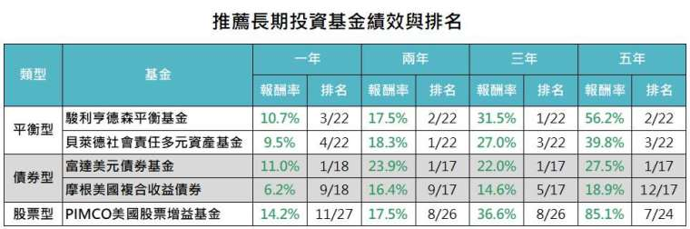 資料來源:Bloomberg,「鉅亨買基金」整理,資料截至 2020/9/30。篩選基金類別包含台灣可銷售之全球股票收益、全球靈活市值型股票、美元多元債券、美元債券 - 靈活策略、美元保守平衡型、美元穩健平衡型、美元積極平衡型、美元靈活平衡型、美元企業債、美元大型成長股、美元大型混合股、美元大型價值股類別,此資料僅為歷史數據模擬回測,不為未來投資獲利之保證,在不同指數走勢、比重與期間下,可能得到不同數據結果。