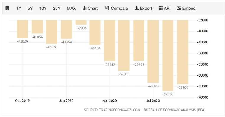 美國 9 月貿易逆差較 8 月收斂 (圖:TradingEconomics)