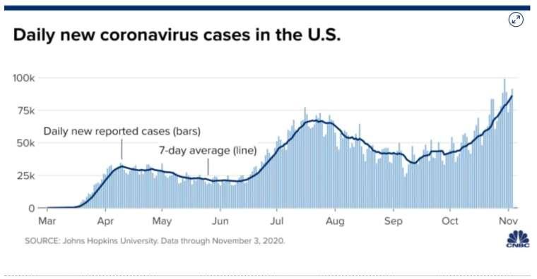 圖中柱狀圖為單日新增確診數,實線為 7 天均線 (圖:CNBC)