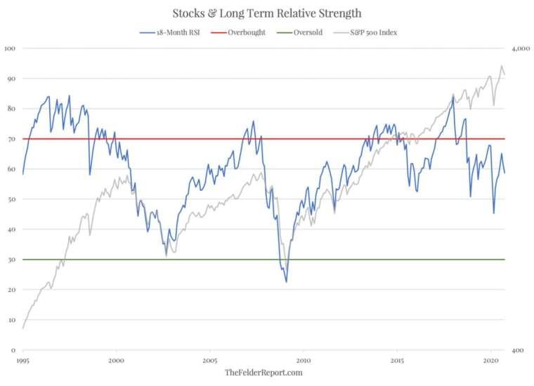 股市長期 RSI 指標走勢圖 (圖: Felder Report)
