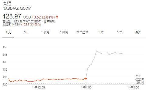 高通股價日線圖 (圖: Google)