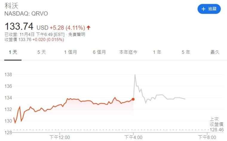 科沃股價走勢。取自 Google