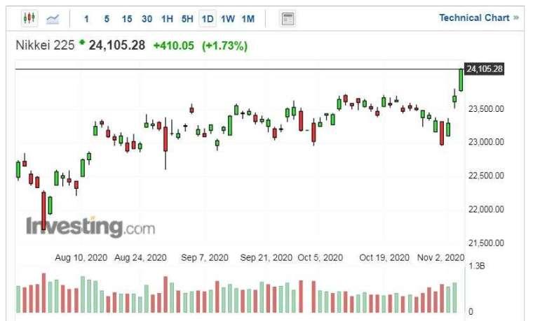 日經 225 指數走勢日線圖 (圖片:Investing.com)