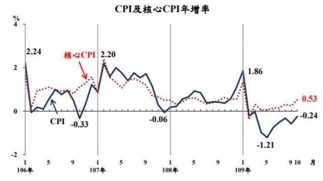 10月CPI連9月負成長。(圖:主計總處提供)