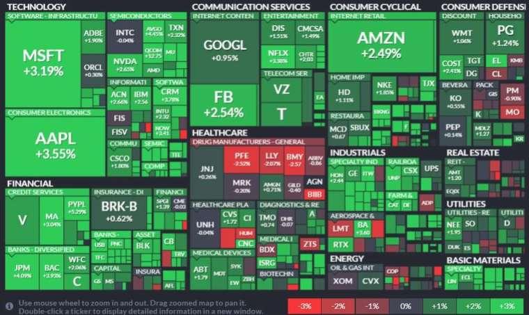 標普所有板塊僅能源股收低,材料、資訊科技與金融板塊領漲 (圖片:Finviz)