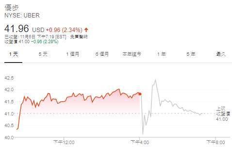 Uber 股價日線圖 (圖: Google)
