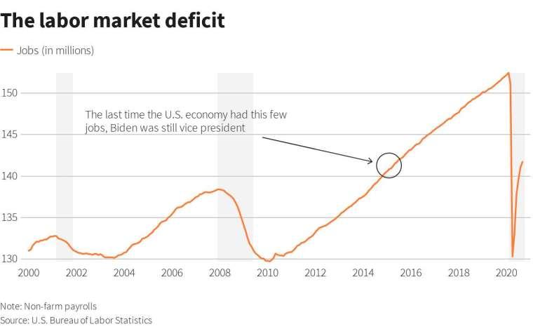 美國非農就業人數走勢圖 (圖: Reuters)