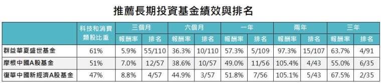 資料來源:Bloomberg,「鉅亨買基金」整理,績效以美元計算,資料截至2020/10/31。篩選基金類別包含台灣可銷售之中國股票和中國A股類別,此資料僅為歷史數據模擬回測,不為未來投資獲利之保證,在不同指數走勢、比重與期間下,可能得到不同數據結果。